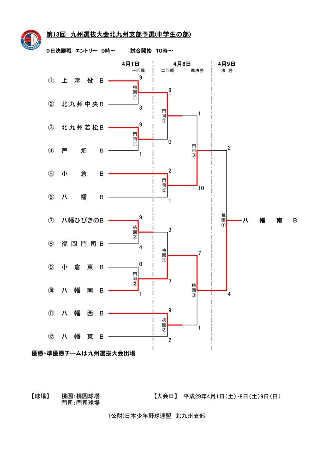 第13回九州選抜大会北九州支部予選
