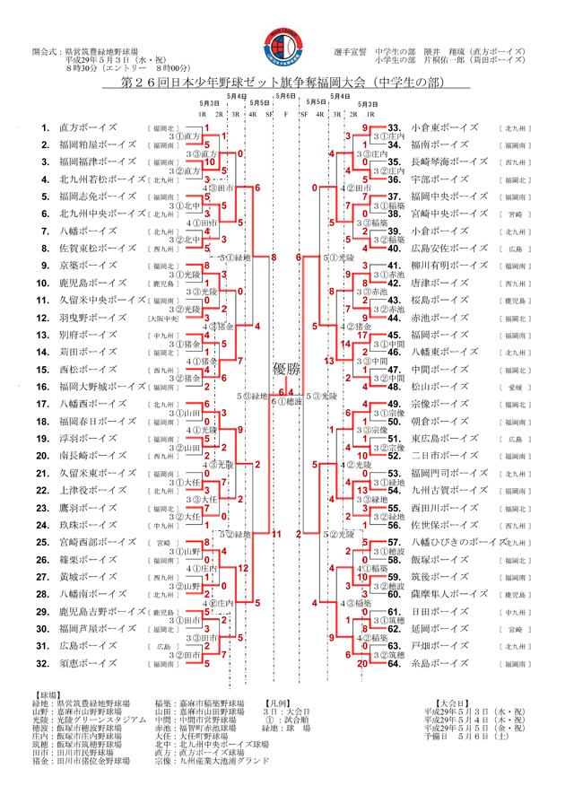 第26回日本少年野球ゼット旗争奪福岡大会 中学生の部