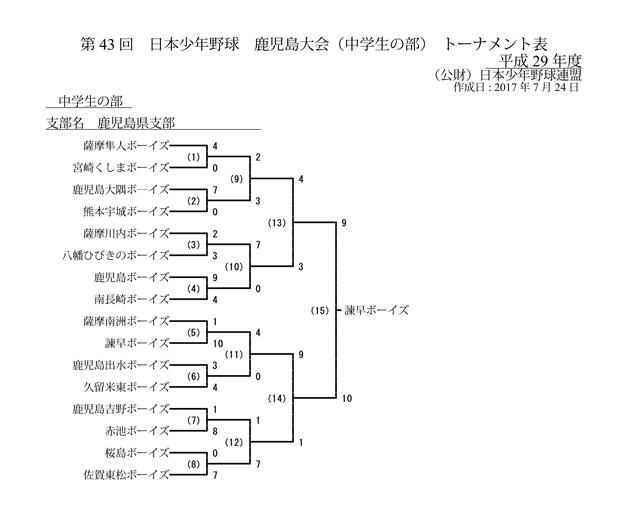 第43回日本少年野球鹿児島大会