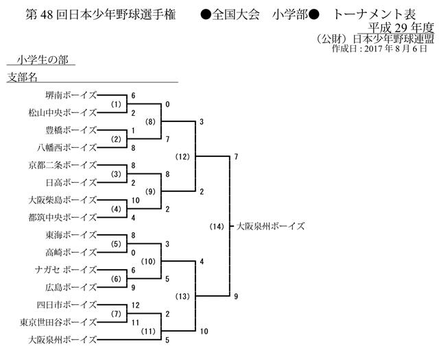 第48回日本少年野球選手権 小学部