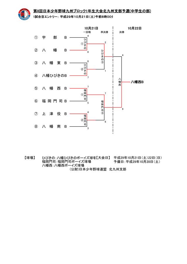 第8回日本少年野球九州ブロック1年生大会北九州支部予選(中学生の部)