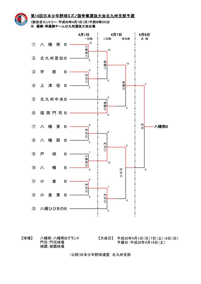 第14回日本少年野球ミズノ旗争奪選抜大会北九州支部予選