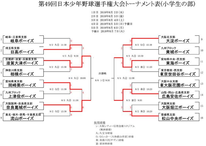 第49回日本少年野球連盟選手権大会(小学生の部)