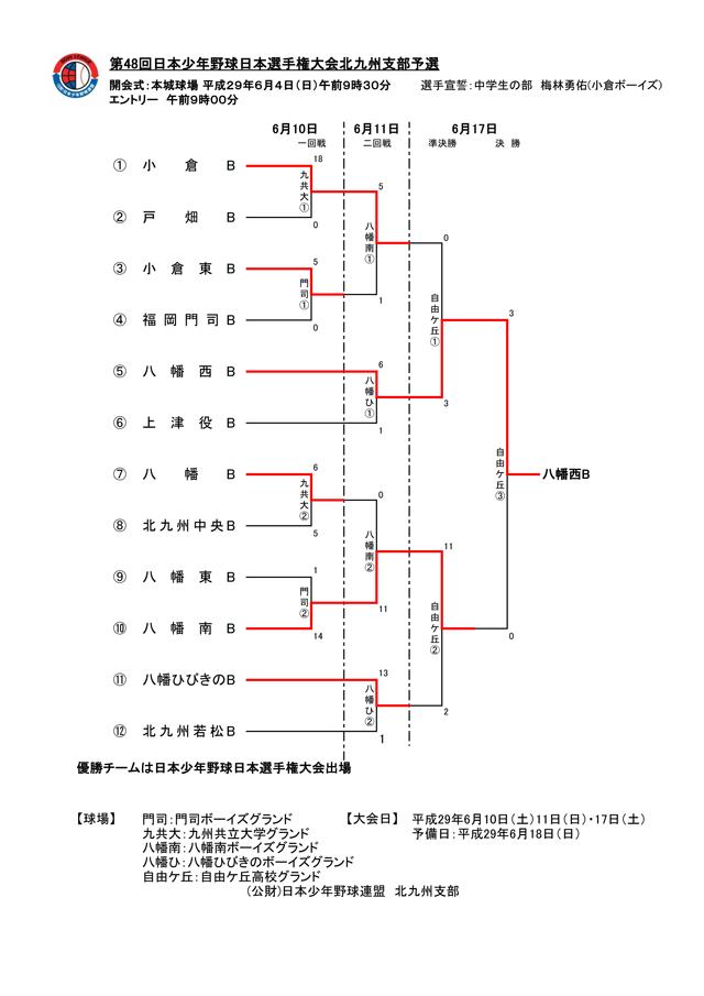 第48回日本少年野球選手権大会北九州支部予選