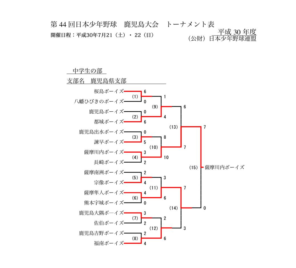 第44回日本少年野球鹿児島大会