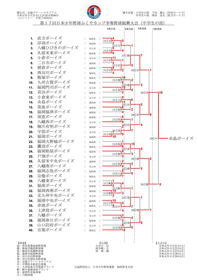 第17 回日本少年野球ふくやカップ争奪野球振興大会中学生の部