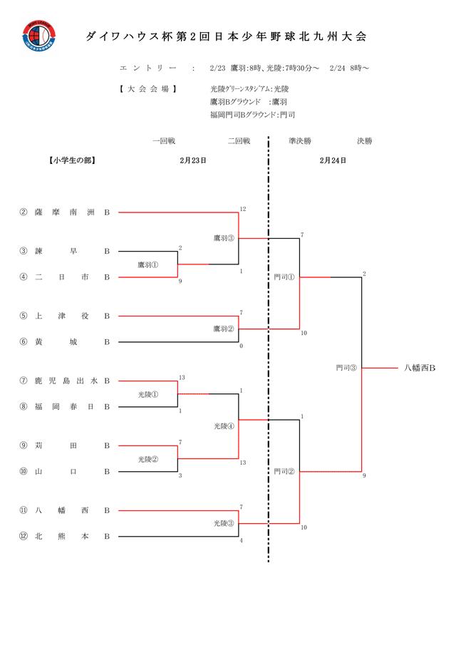 ダイワハウス杯第2回日本少年野球北九州大会小学生の部