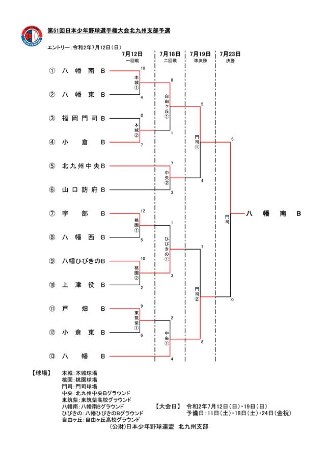第51回日本少年野球選手権大会北九州支部予選