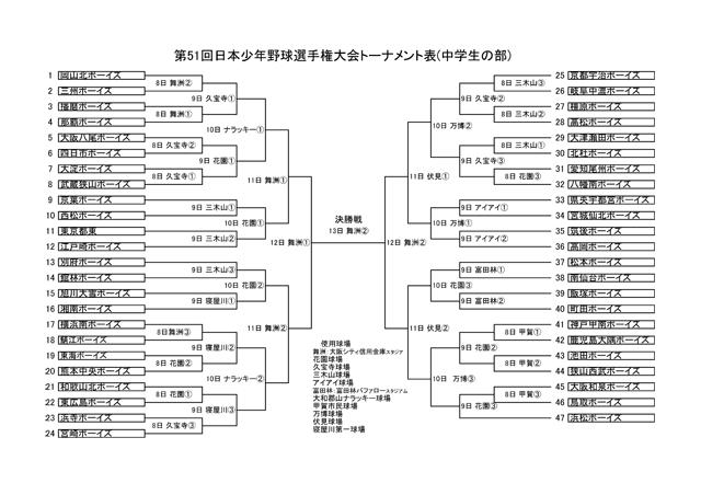 第51回日本少年野球選手権大会 中学生の部