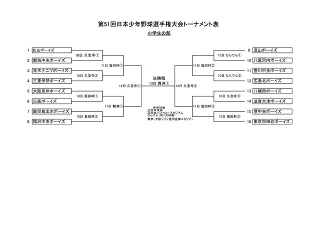第51回日本少年野球選手権大会 小学生の部