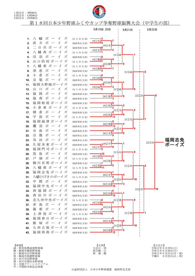 第18回日本少年野球ふくやカップ争奪野球振興大会 中学生の部