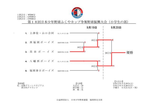第18回日本少年野球ふくやカップ争奪野球振興大会 小学生の部