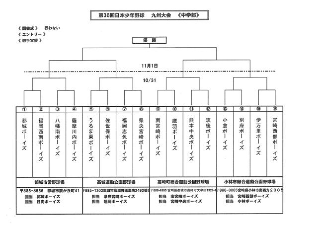 第36回 日本少年野球九州大会中学生の部