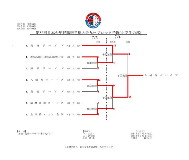第52回日本少年野球選手権大会小学生の部九州ブロック予選